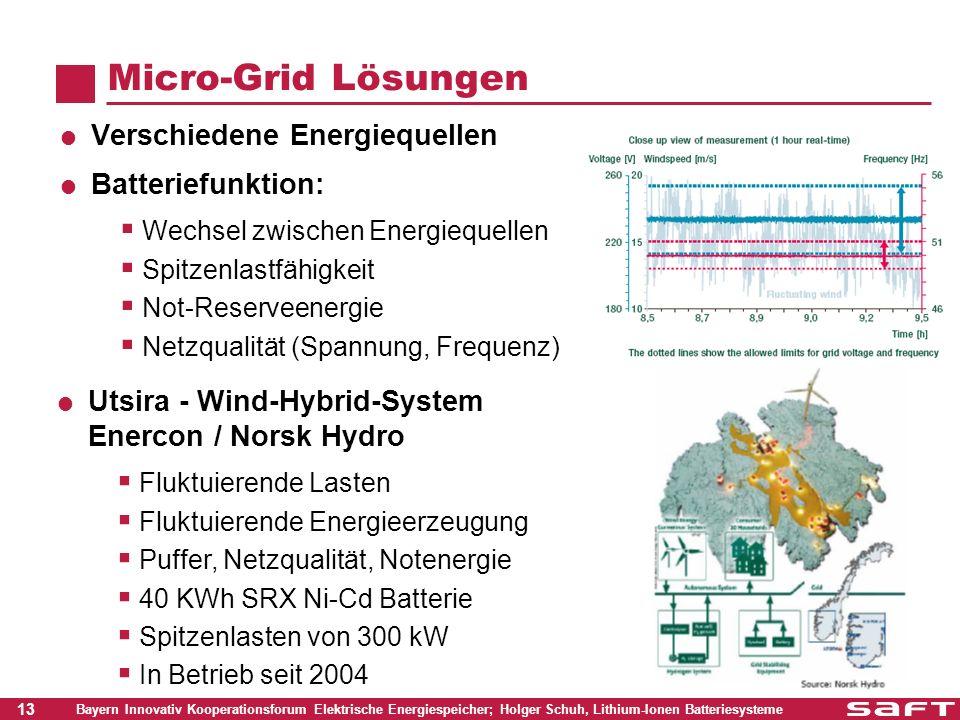 Micro-Grid Lösungen Verschiedene Energiequellen Batteriefunktion: