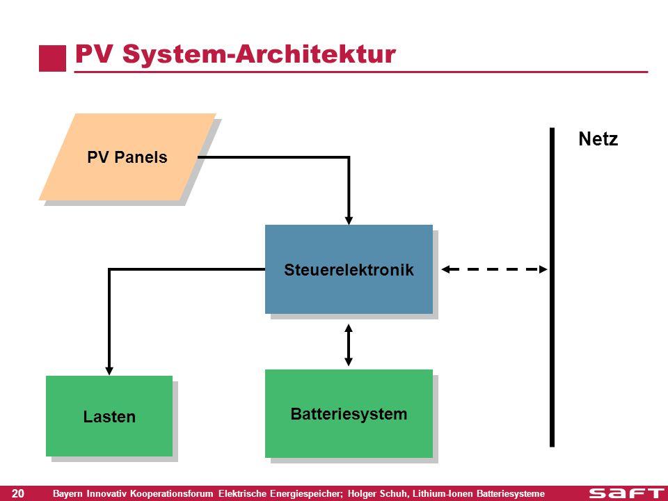 PV System-Architektur
