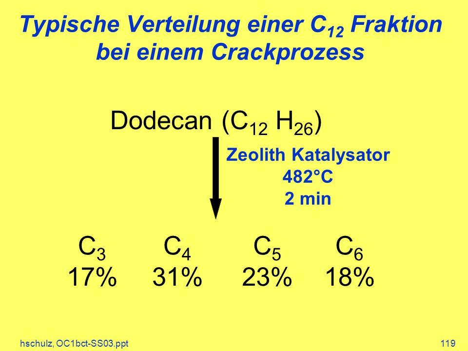 Typische Verteilung einer C12 Fraktion bei einem Crackprozess