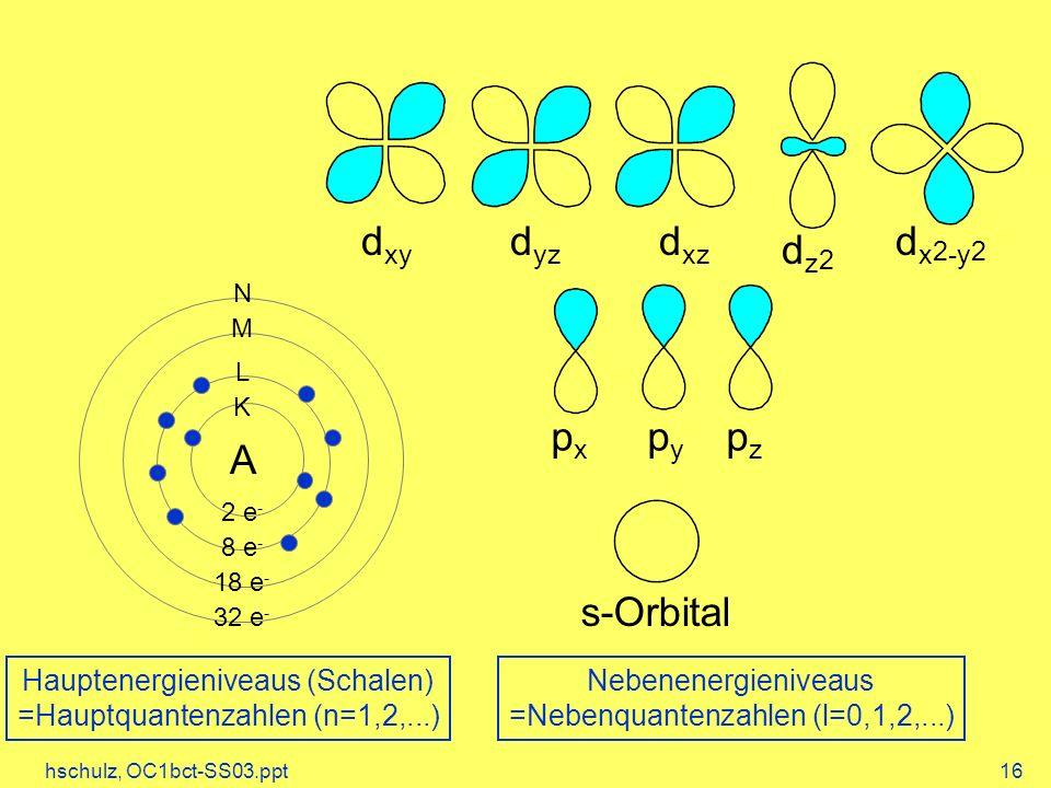 dxy dyz dxz dx2-y2 dz2 px py pz A s-Orbital