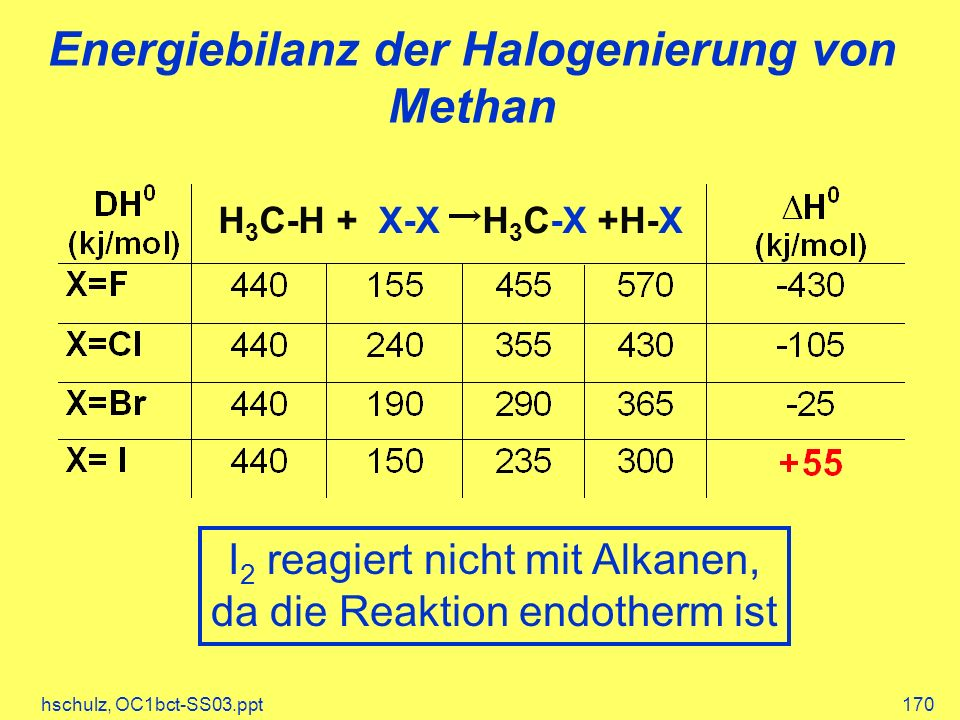 Energiebilanz der Halogenierung von Methan