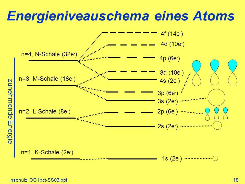 Energieniveauschema eines Atoms