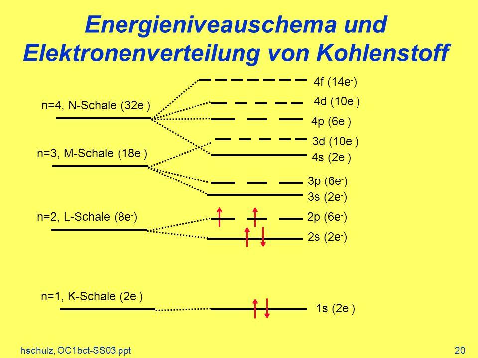 Energieniveauschema und Elektronenverteilung von Kohlenstoff