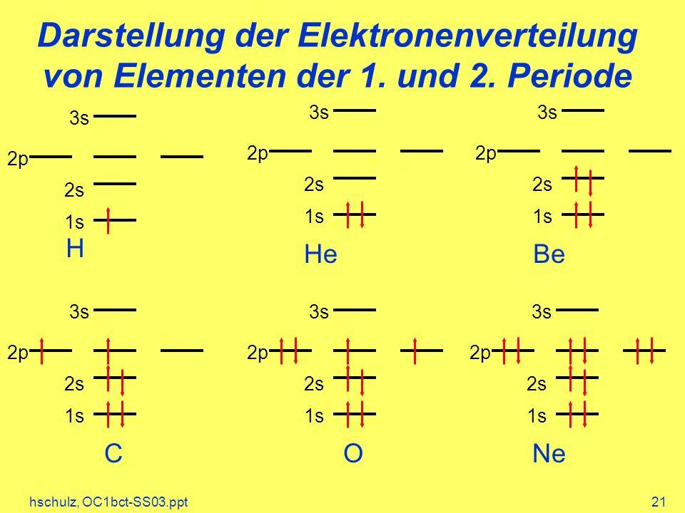 Darstellung der Elektronenverteilung von Elementen der 1. und 2