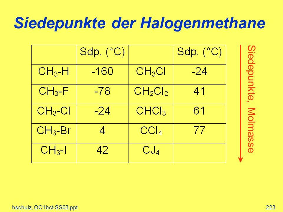 Siedepunkte der Halogenmethane