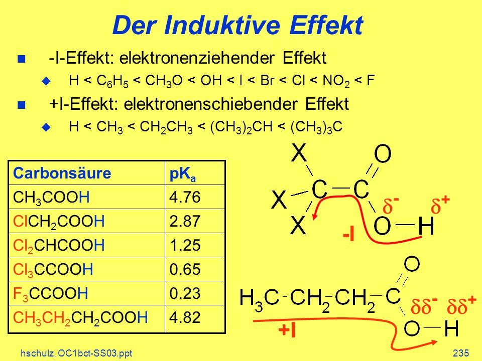 Der Induktive Effekt -I d- d+ dd- dd+ +I
