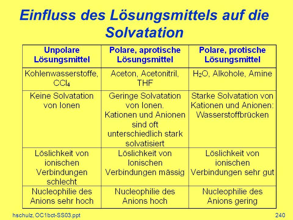 Einfluss des Lösungsmittels auf die Solvatation
