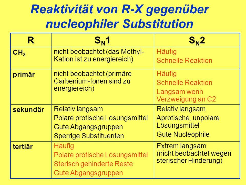 Reaktivität von R-X gegenüber nucleophiler Substitution