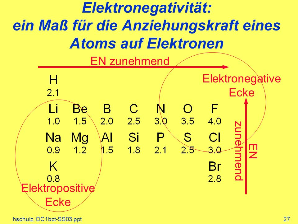 Elektronegativität: ein Maß für die Anziehungskraft eines Atoms auf Elektronen