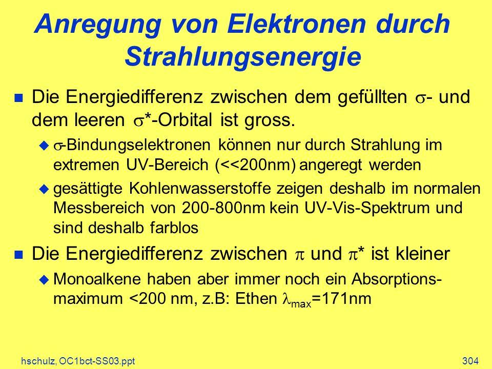 Anregung von Elektronen durch Strahlungsenergie
