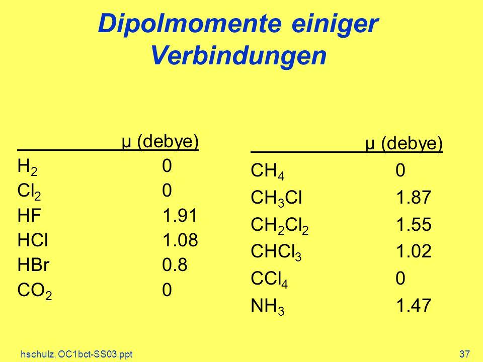 Dipolmomente einiger Verbindungen