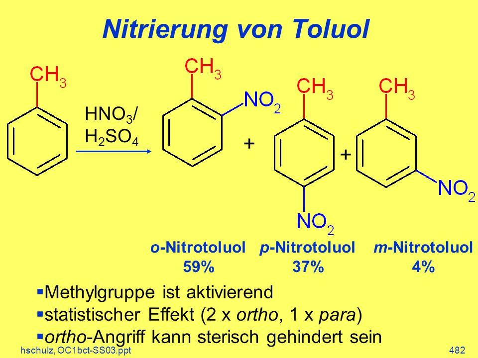 Nitrierung von Toluol + + HNO3/ H2SO4 Methylgruppe ist aktivierend