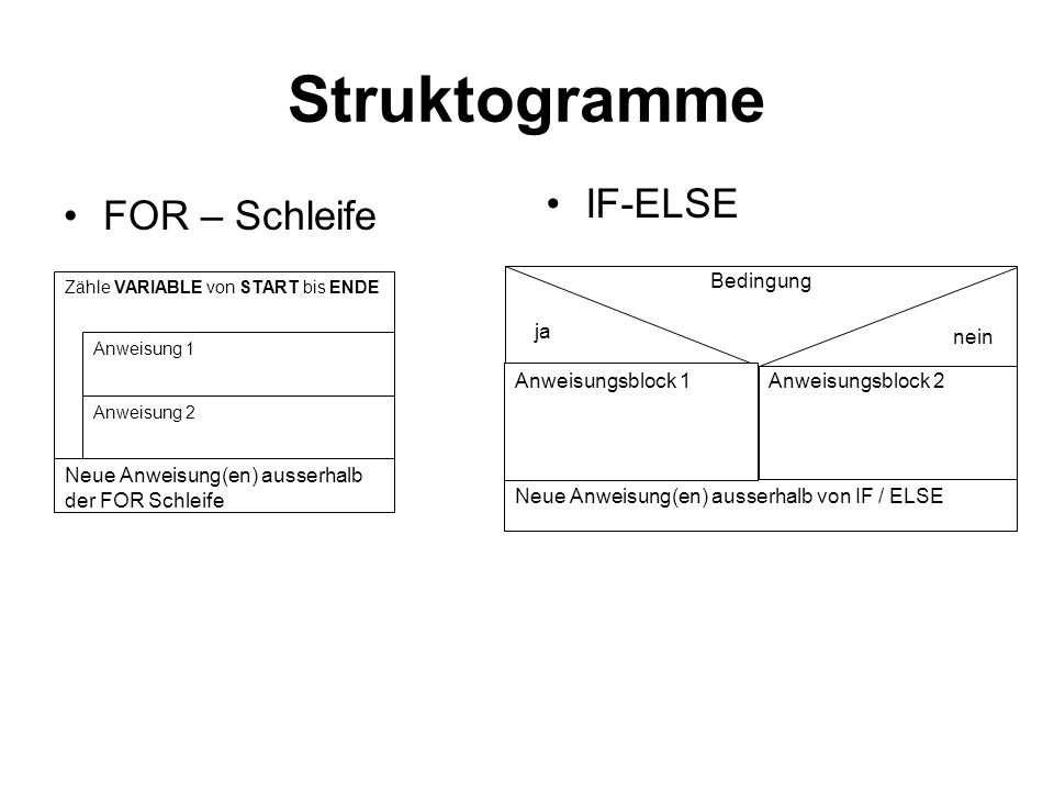 Struktogramme IF-ELSE FOR – Schleife