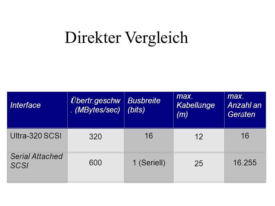 Direkter Vergleich Interface Übertr.geschw. (MBytes/sec)