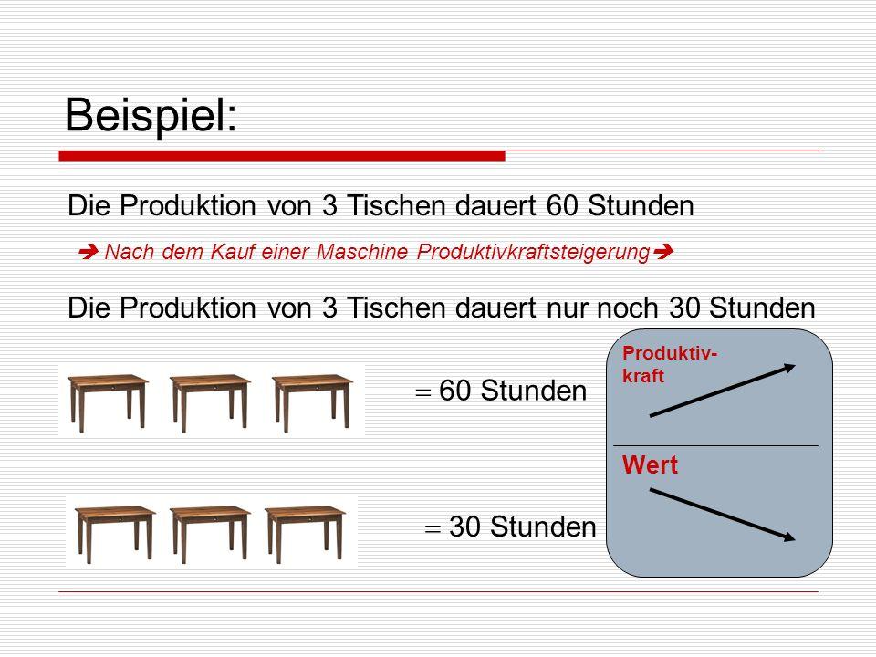 Beispiel: Die Produktion von 3 Tischen dauert 60 Stunden