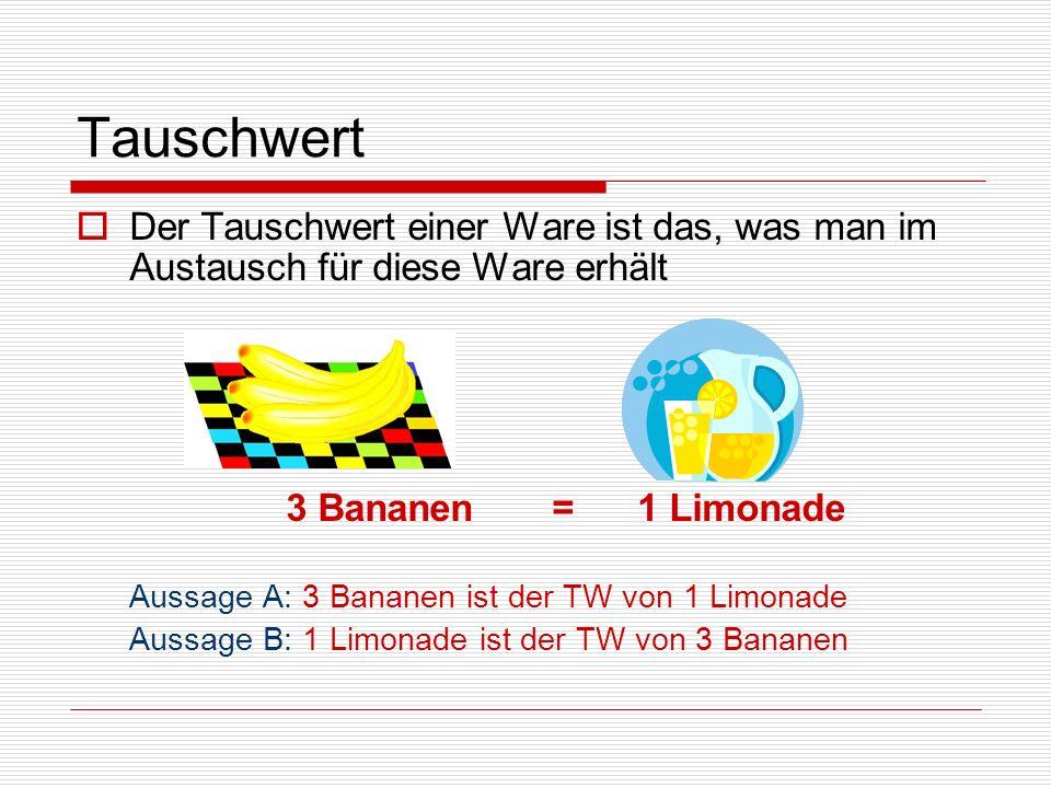 Tauschwert Der Tauschwert einer Ware ist das, was man im Austausch für diese Ware erhält. 3 Bananen = 1 Limonade.