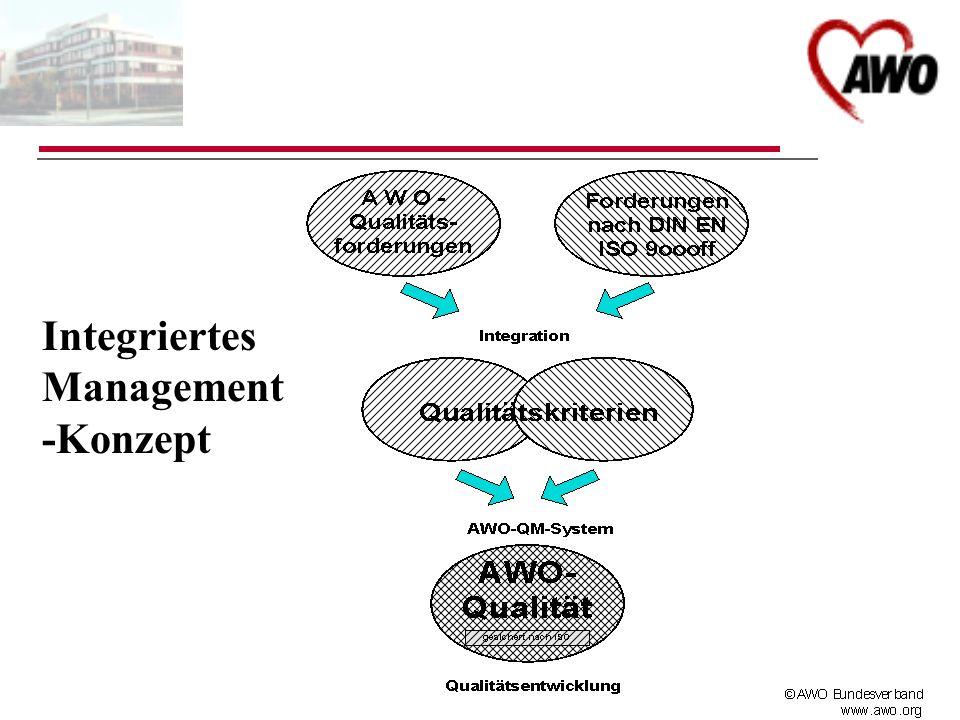 Integriertes Management-Konzept