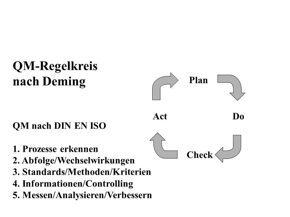 QM-Regelkreis nach Deming QM nach DIN EN ISO 1. Prozesse erkennen