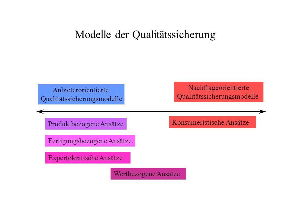 Modelle der Qualitätssicherung