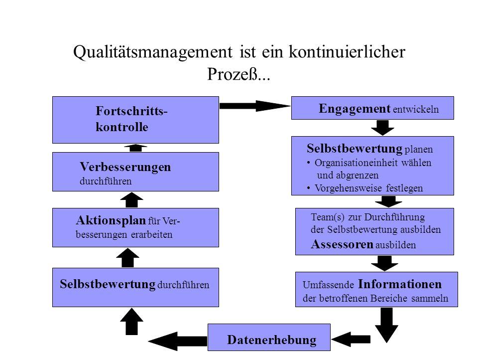 Qualitätsmanagement ist ein kontinuierlicher Prozeß...