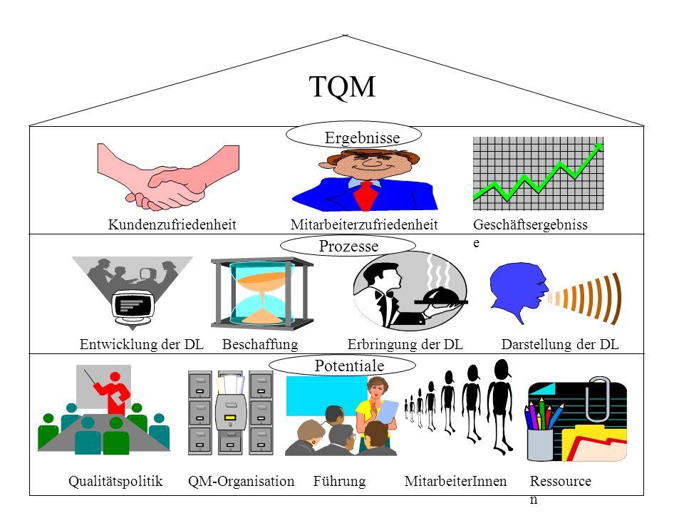 TQM Ergebnisse Prozesse Potentiale Kundenzufriedenheit