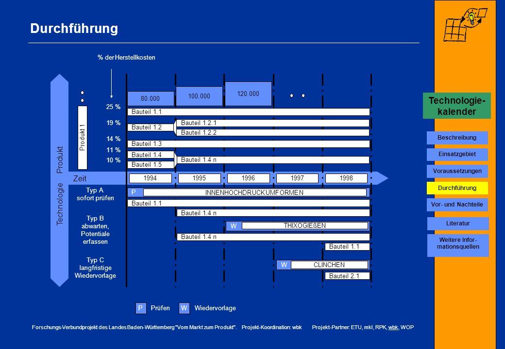 Technologie-kalender Weitere Infor-mationsquellen