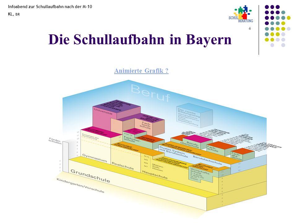 Die Schullaufbahn in Bayern