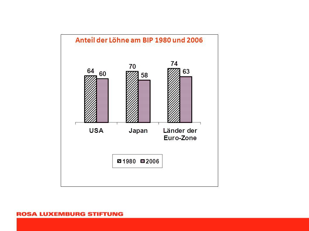 Anteil der Löhne am BIP 1980 und 2006