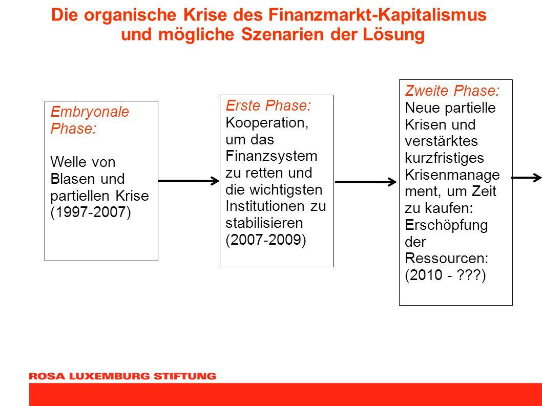 Die organische Krise des Finanzmarkt-Kapitalismus und mögliche Szenarien der Lösung