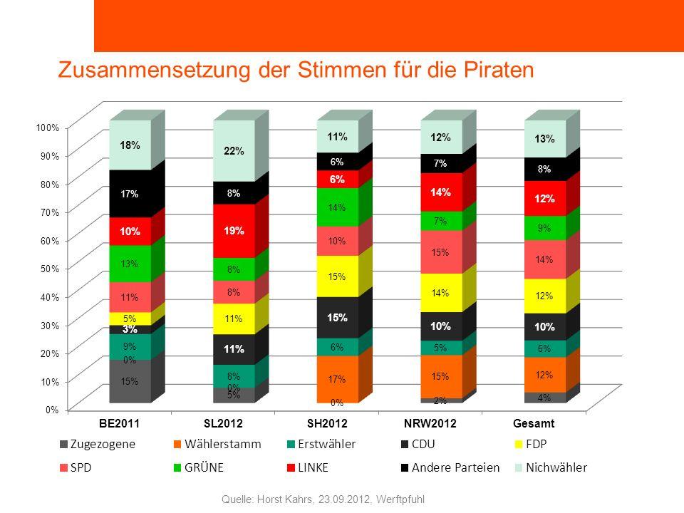 Zusammensetzung der Stimmen für die Piraten