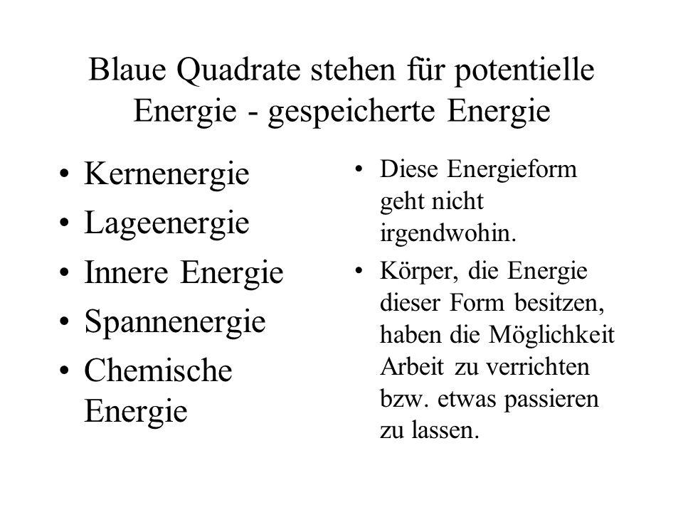 Blaue Quadrate stehen für potentielle Energie - gespeicherte Energie