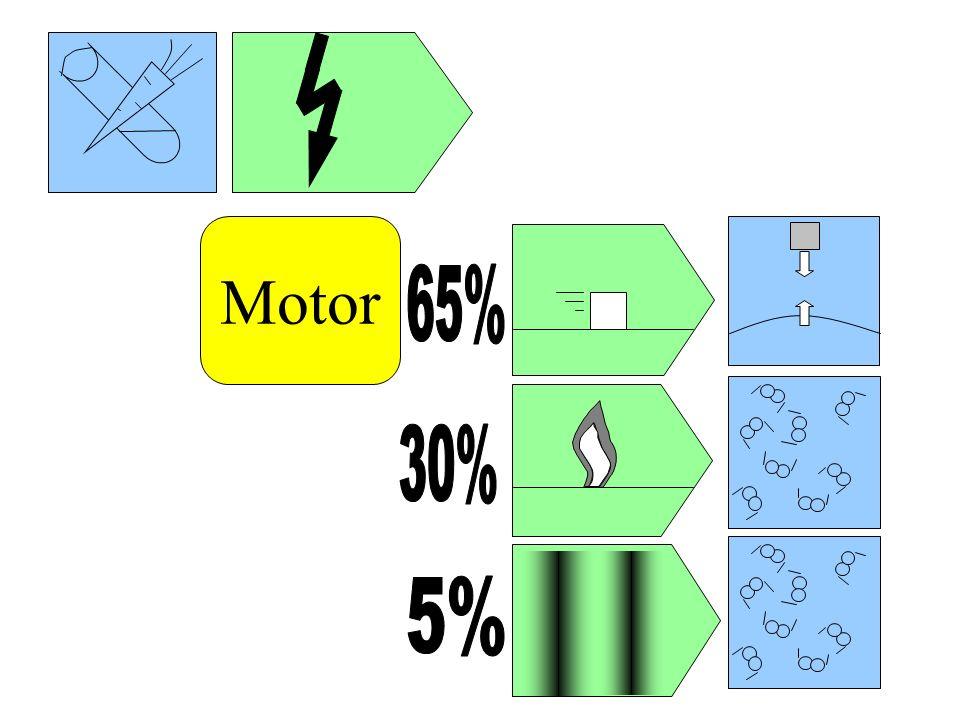 Motor 65% 30% 5%