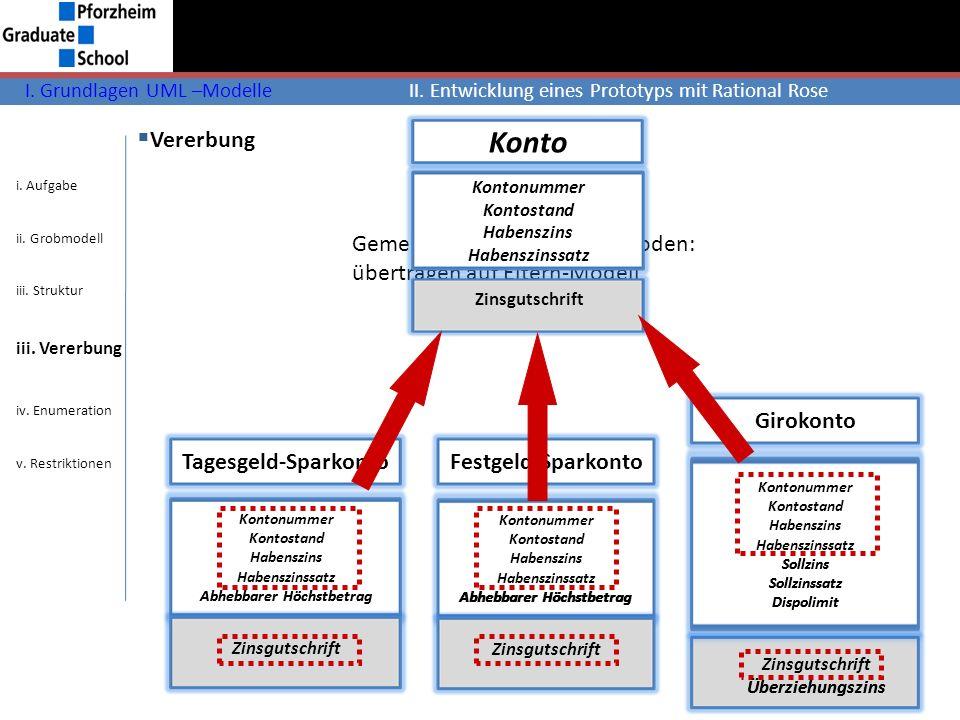 Konto Vererbung Gemeinsame Attribute/Methoden: