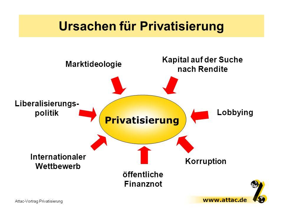 Ursachen für Privatisierung