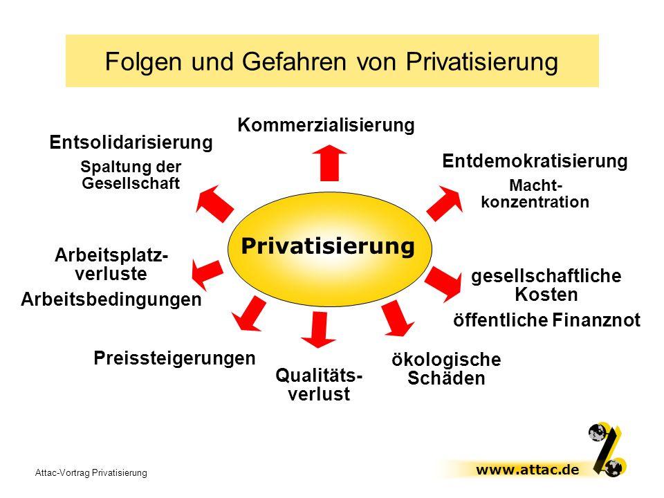 Folgen und Gefahren von Privatisierung