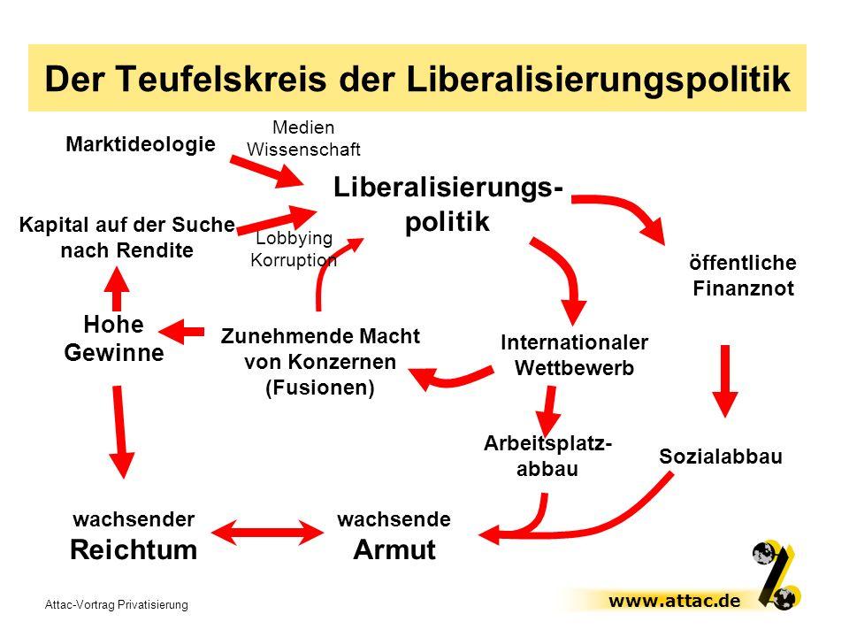 Der Teufelskreis der Liberalisierungspolitik