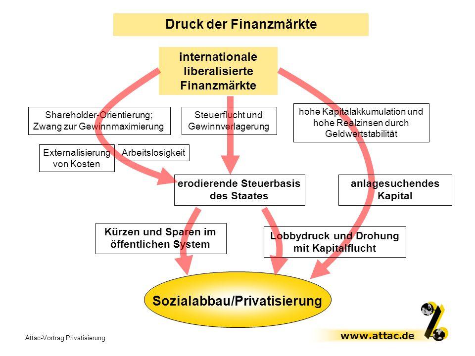 Druck der Finanzmärkte Sozialabbau/Privatisierung