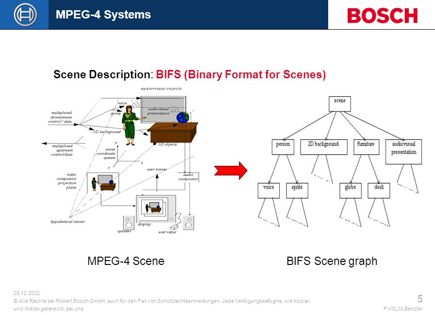 MPEG-4 Systems Scene Description: BIFS (Binary Format for Scenes)