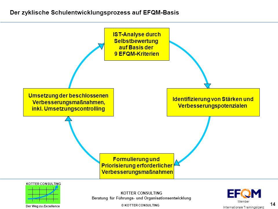 Der zyklische Schulentwicklungsprozess auf EFQM-Basis