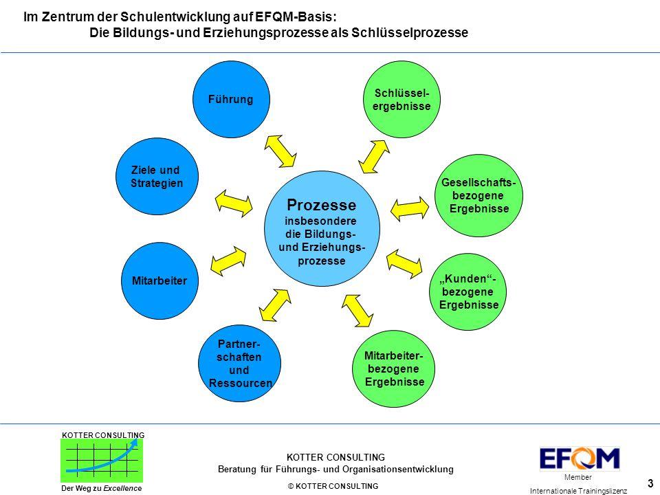 Im Zentrum der Schulentwicklung auf EFQM-Basis: