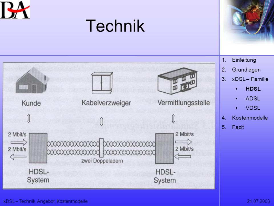 Technik Einleitung Grundlagen xDSL – Familie HDSL ADSL VDSL