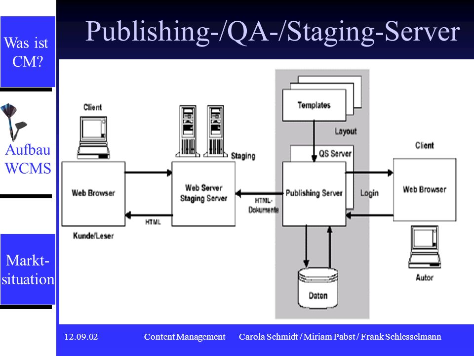 Publishing-/QA-/Staging-Server