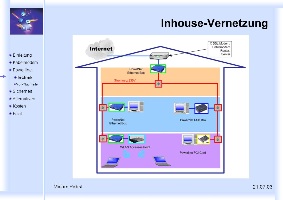 Inhouse-Vernetzung Miriam Pabst 21.07.03 Einleitung Kabelmodem