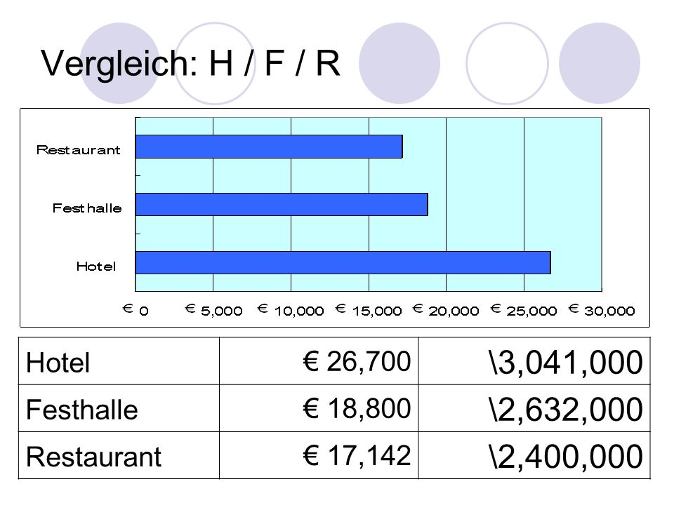 Vergleich: H / F / R \3,041,000 \2,632,000 \2,400,000 Hotel € 26,700