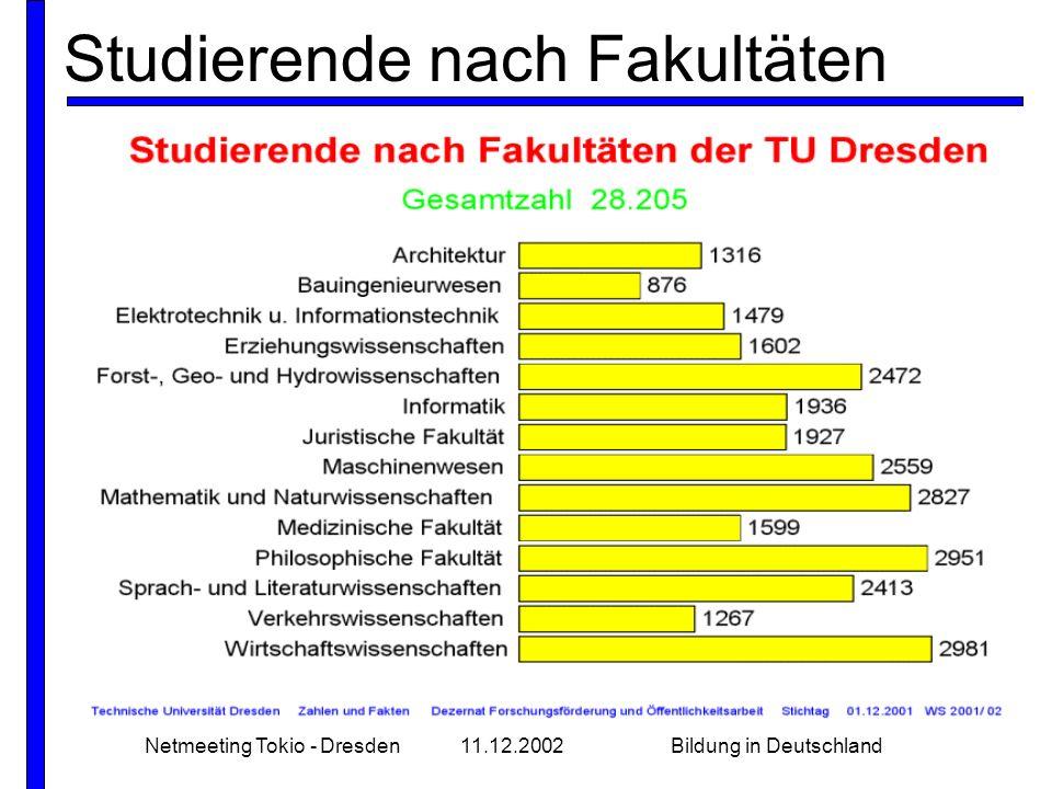 Studierende nach Fakultäten