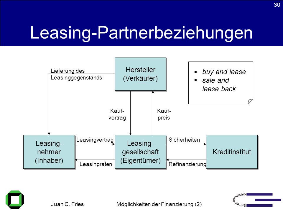 Leasing-Partnerbeziehungen