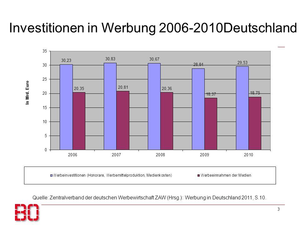 Investitionen in Werbung 2006-2010Deutschland