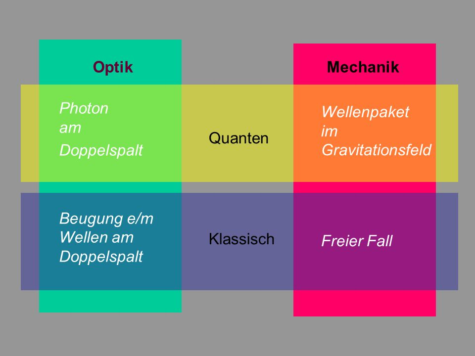 Optik Mechanik Photon am. Doppelspalt. Beugung e/m Wellen am Doppelspalt. Wellenpaket im Gravitationsfeld.