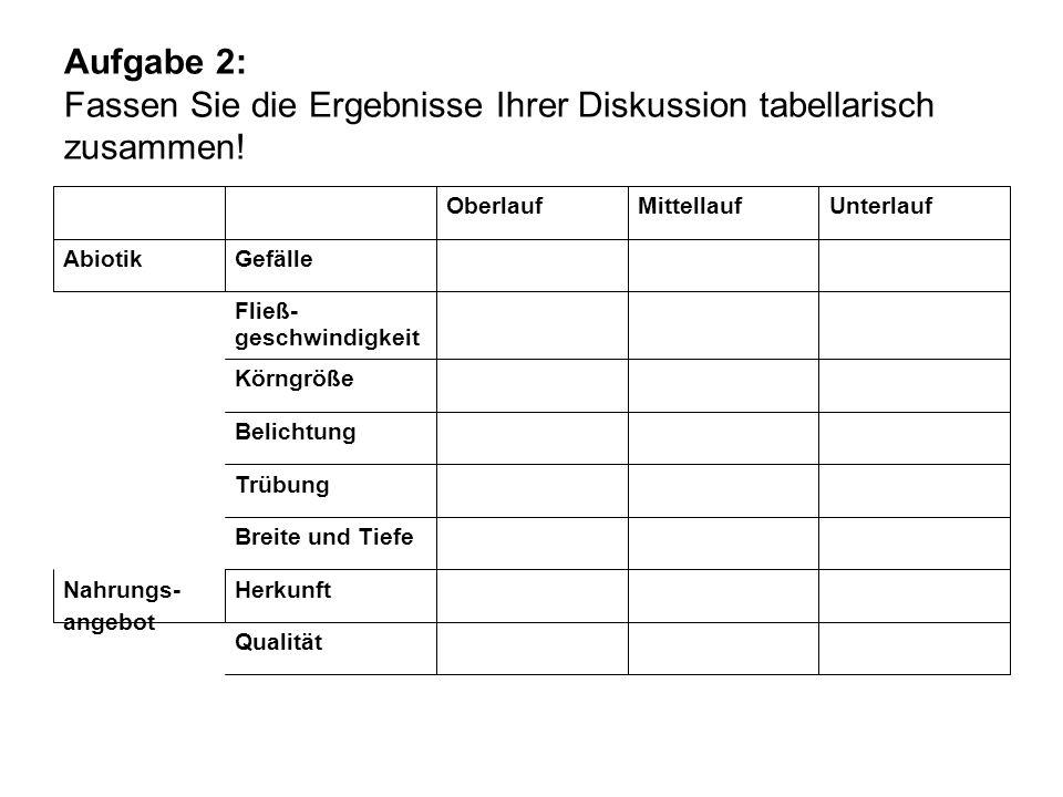 Aufgabe 2: Fassen Sie die Ergebnisse Ihrer Diskussion tabellarisch zusammen!