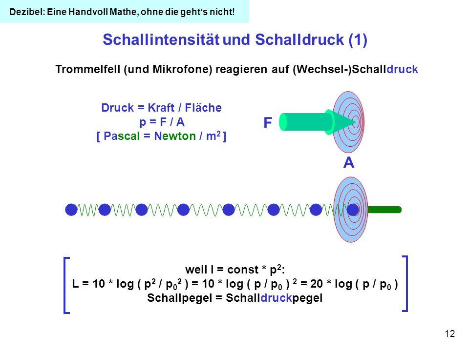 Schallintensität und Schalldruck (1) F A